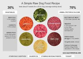 Prepared dog food|blue dog food